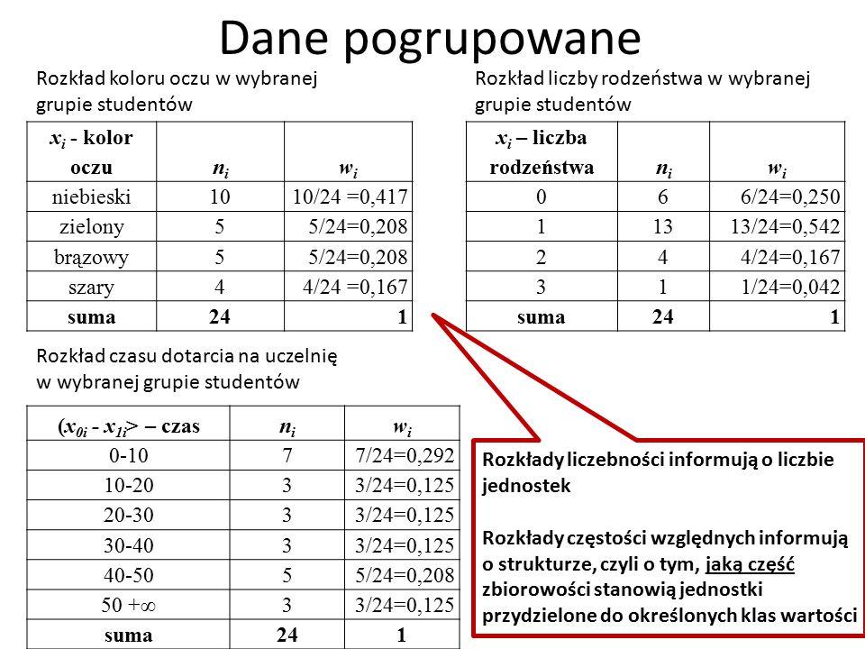 Dane pogrupowane x i - kolor oczunini wiwi niebieski10 10/24 =0,417 zielony5 5/24=0,208 brązowy5 5/24=0,208 szary4 4/24 =0,167 suma241 x i – liczba rodzeństwanini wiwi 06 6/24=0,250 113 13/24=0,542 24 4/24=0,167 31 1/24=0,042 suma241 (x 0i - x 1i > – czasnini wiwi 0-107 7/24=0,292 10-203 3/24=0,125 20-303 3/24=0,125 30-403 3/24=0,125 40-505 5/24=0,208 50 +∞3 3/24=0,125 suma241 Rozkład koloru oczu w wybranej grupie studentów Rozkład liczby rodzeństwa w wybranej grupie studentów Rozkład czasu dotarcia na uczelnię w wybranej grupie studentów Rozkłady liczebności informują o liczbie jednostek Rozkłady częstości względnych informują o strukturze, czyli o tym, jaką część zbiorowości stanowią jednostki przydzielone do określonych klas wartości