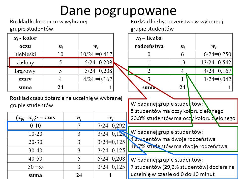 Dane pogrupowane x i - kolor oczunini wiwi niebieski10 10/24 =0,417 zielony5 5/24=0,208 brązowy5 5/24=0,208 szary4 4/24 =0,167 suma241 x i – liczba rodzeństwanini wiwi 06 6/24=0,250 113 13/24=0,542 24 4/24=0,167 31 1/24=0,042 suma241 (x 0i - x 1i > – czasnini wiwi 0-107 7/24=0,292 10-203 3/24=0,125 20-303 3/24=0,125 30-403 3/24=0,125 40-505 5/24=0,208 50 +∞3 3/24=0,125 suma241 Rozkład koloru oczu w wybranej grupie studentów Rozkład liczby rodzeństwa w wybranej grupie studentów Rozkład czasu dotarcia na uczelnię w wybranej grupie studentów W badanej grupie studentów: 5 studentów ma oczy koloru zielonego 20,8% studentów ma oczy koloru zielonego W badanej grupie studentów: 4 studentów ma dwoje rodzeństwa 16,7% studentów ma dwoje rodzeństwa W badanej grupie studentów: 7 studentów (29,2% studentów) dociera na uczelnię w czasie od 0 do 10 minut