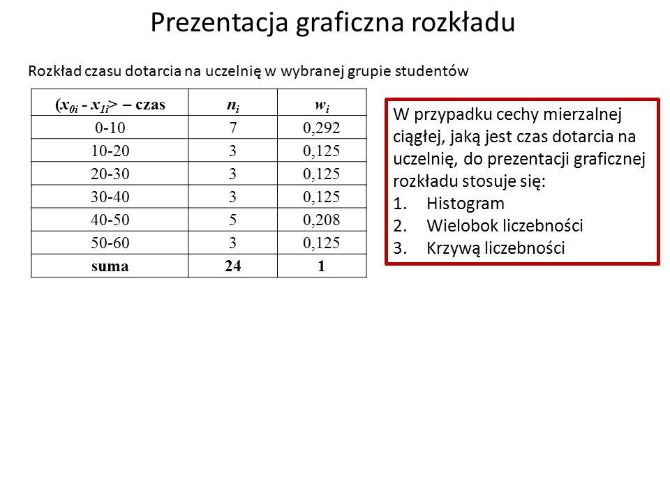 Prezentacja graficzna rozkładu (x 0i - x 1i > – czasnini wiwi 0-107 0,292 10-203 0,125 20-303 0,125 30-403 0,125 40-505 0,208 50-603 0,125 suma241 Rozkład czasu dotarcia na uczelnię w wybranej grupie studentów Liczba osób n i Odsetek osób w i W przypadku cechy mierzalnej ciągłej, jaką jest czas dotarcia na uczelnię, do prezentacji graficznej rozkładu stosuje się: 1.Histogram 2.Wielobok liczebności 3.Krzywą liczebności HISTOGRAM