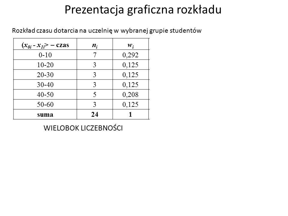 Prezentacja graficzna rozkładu (x 0i - x 1i > – czasnini wiwi x 0-107 0,2925 10-203 0,12515 20-303 0,12525 30-403 0,12535 40-505 0,20845 50-603 0,12555 suma241--- Rozkład czasu dotarcia na uczelnię w wybranej grupie studentów Liczba osób n i Odsetek osób w i WIELOBOK LICZEBNOŚCI
