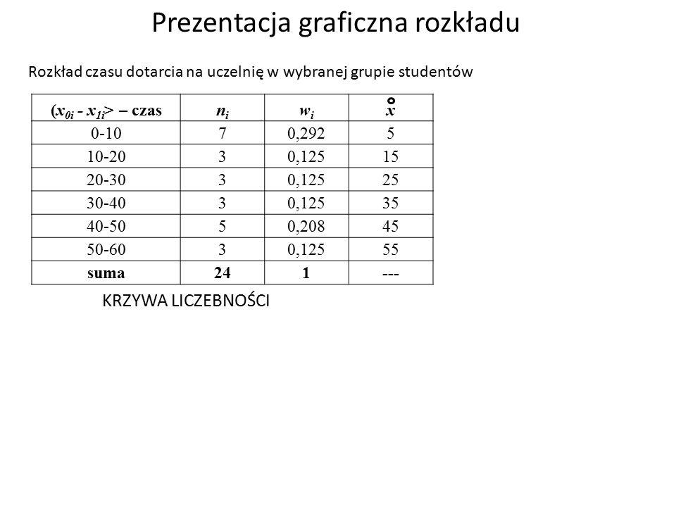 Prezentacja graficzna rozkładu Rozkład czasu dotarcia na uczelnię w wybranej grupie studentów Liczba osób n i Odsetek osób w i (x 0i - x 1i > – czasnini wiwi x 0-107 0,2925 10-203 0,12515 20-303 0,12525 30-403 0,12535 40-505 0,20845 50-603 0,12555 suma241--- KRZYWA LICZEBNOŚCI