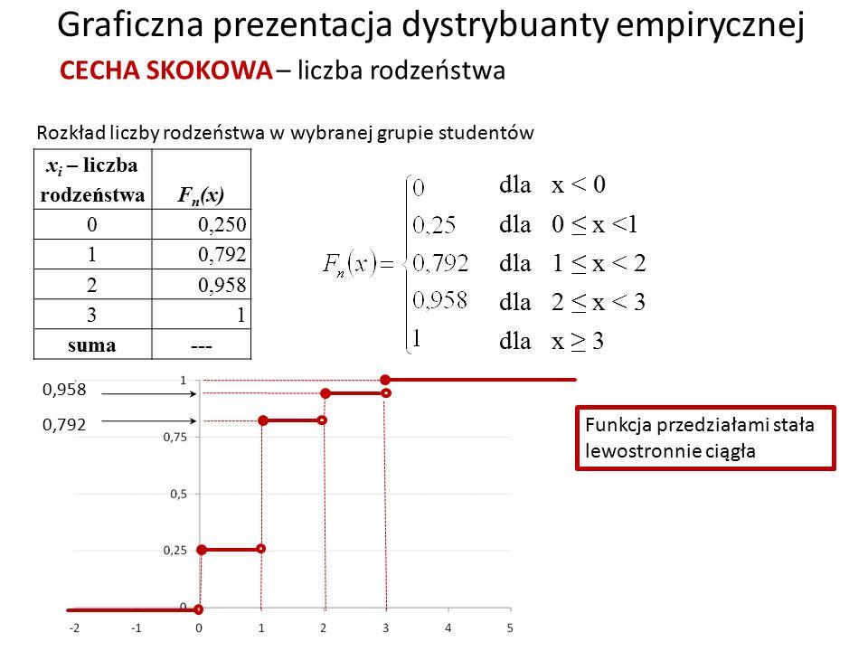 x i – liczba rodzeństwa F n (x) 0 0,250 1 0,792 2 0,958 3 1 suma--- Rozkład liczby rodzeństwa w wybranej grupie studentów dla x < 0 dla 0 ≤ x <1 dla 1 ≤ x < 2 dla 2 ≤ x < 3 dla x ≥ 3 Graficzna prezentacja dystrybuanty empirycznej CECHA SKOKOWA – liczba rodzeństwa 0,792 0,958 Funkcja przedziałami stała lewostronnie ciągła