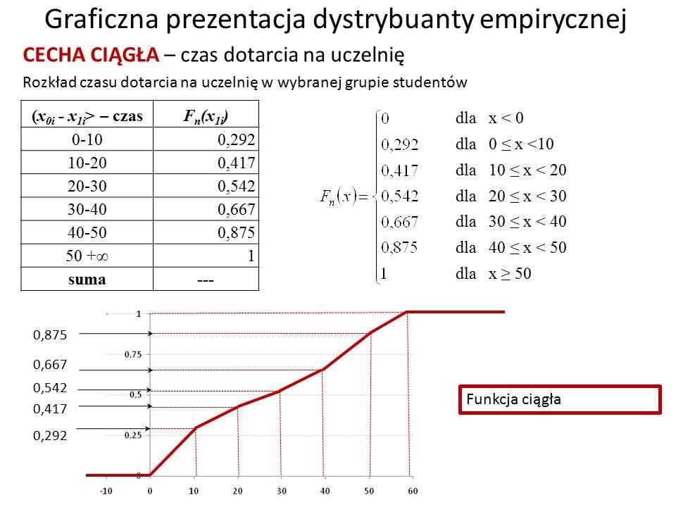Graficzna prezentacja dystrybuanty empirycznej CECHA CIĄGŁA – czas dotarcia na uczelnię 0,292 0,875 Rozkład czasu dotarcia na uczelnię w wybranej grupie studentów (x 0i - x 1i > – czas F n (x 1i ) 0-10 0,292 10-20 0,417 20-30 0,542 30-40 0,667 40-50 0,875 50 +∞ 1 suma--- dla x < 0 dla 0 ≤ x <10 dla 10 ≤ x < 20 dla 20 ≤ x < 30 dla 30 ≤ x < 40 dla 40 ≤ x < 50 dla x ≥ 50 0,417 0,667 0,542 Funkcja ciągła