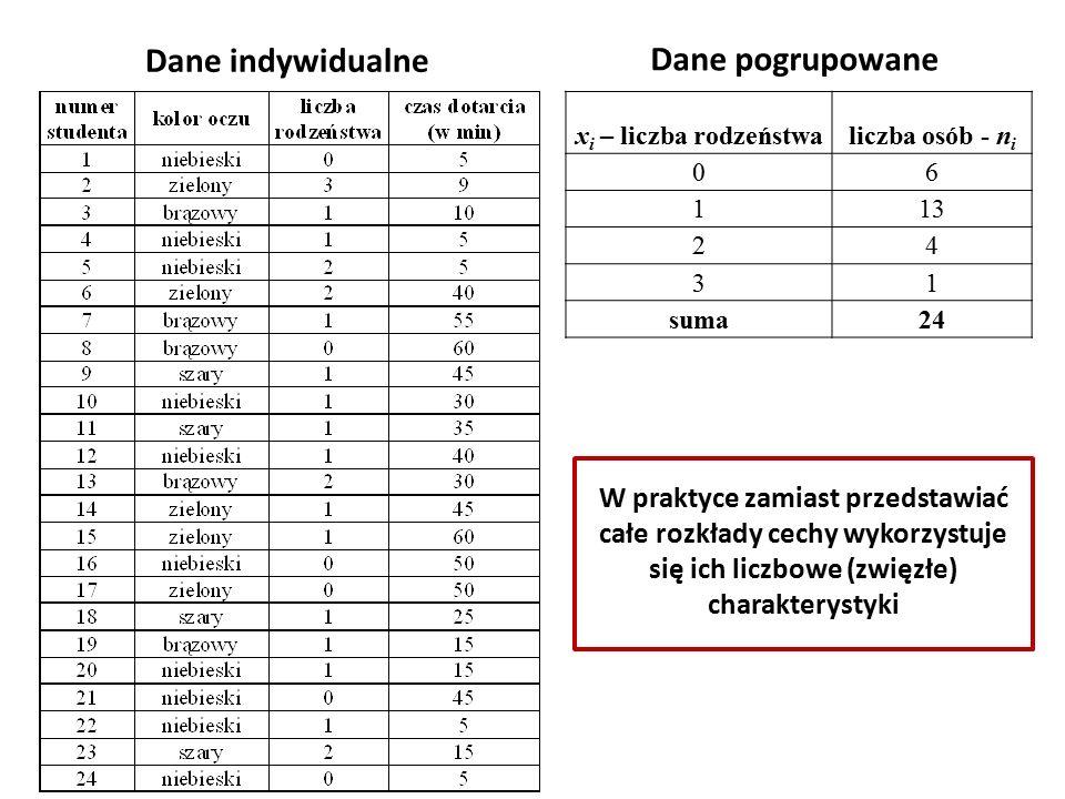 Dane indywidualne x i – liczba rodzeństwaliczba osób - n i 06 113 24 31 suma24 Dane pogrupowane W praktyce zamiast przedstawiać całe rozkłady cechy wykorzystuje się ich liczbowe (zwięzłe) charakterystyki