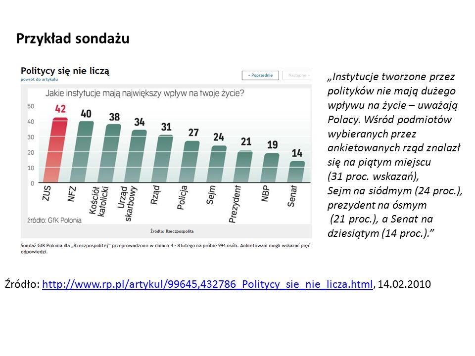 """""""Instytucje tworzone przez polityków nie mają dużego wpływu na życie – uważają Polacy."""