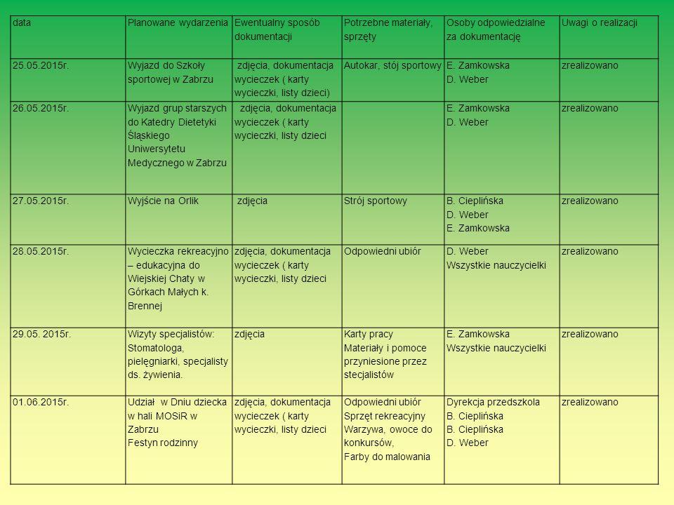 dataPlanowane wydarzenia Ewentualny sposób dokumentacji Potrzebne materiały, sprzęty Osoby odpowiedzialne za dokumentację Uwagi o realizacji 25.05.201