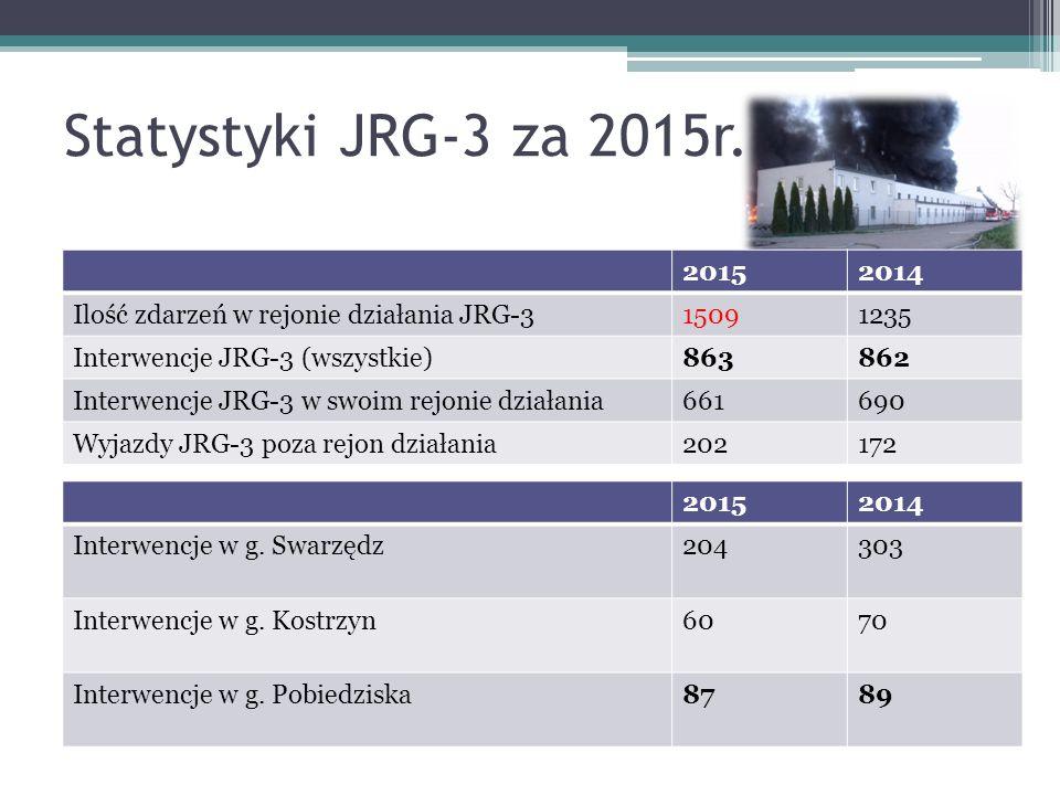Jednostki Ochotniczych Straży Pożarnych powiat poznański (62, w tym 25 KSRG )