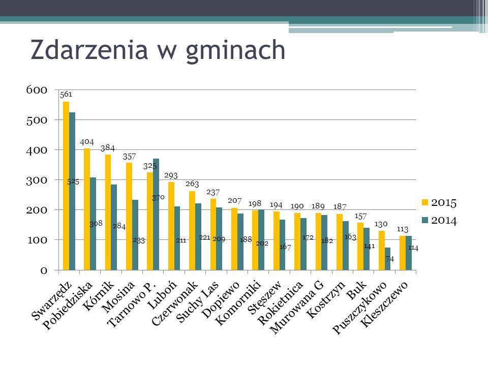 Zdarzenia w gminach – 2015 r.