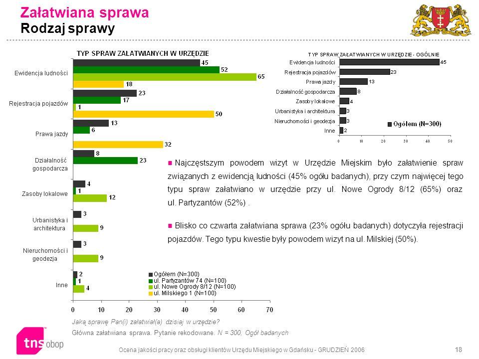 Ocena jakości pracy oraz obsługi klientów Urzędu Miejskiego w Gdańsku - GRUDZIEŃ 2006 18 Załatwiana sprawa Rodzaj sprawy Jaką sprawę Pan(i) załatwiał(a) dzisiaj w urzędzie.