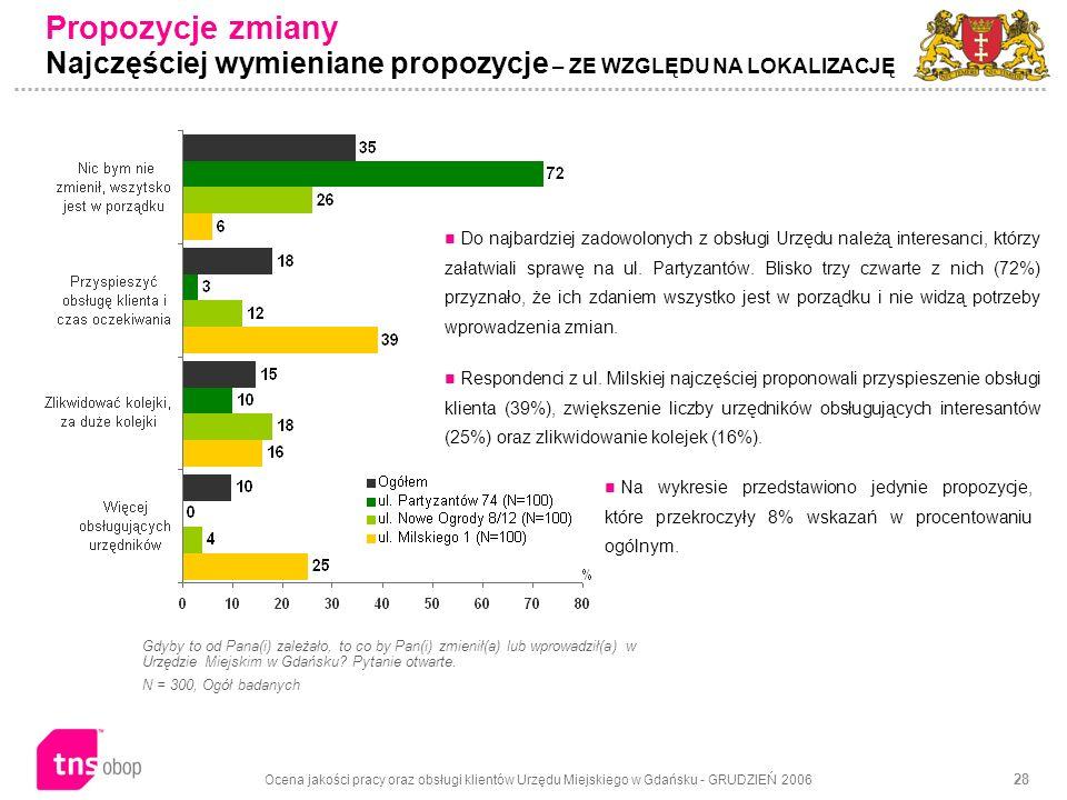 Ocena jakości pracy oraz obsługi klientów Urzędu Miejskiego w Gdańsku - GRUDZIEŃ 2006 28 Propozycje zmiany Najczęściej wymieniane propozycje – ZE WZGLĘDU NA LOKALIZACJĘ Gdyby to od Pana(i) zależało, to co by Pan(i) zmienił(a) lub wprowadził(a) w Urzędzie Miejskim w Gdańsku.