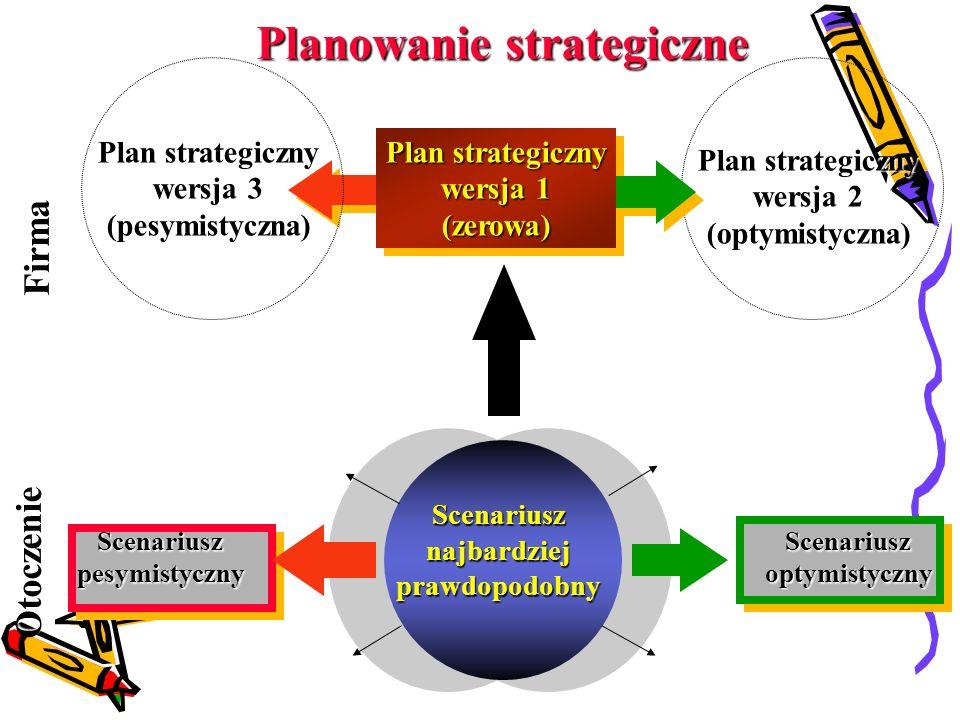 Planowanie strategiczne Plan strategiczny wersja 1 (zerowa) Scenariusznajbardziejprawdopodobny ScenariuszpesymistycznyScenariuszoptymistyczny Firma Otoczenie Plan strategiczny wersja 3 (pesymistyczna) Plan strategiczny wersja 2 (optymistyczna)