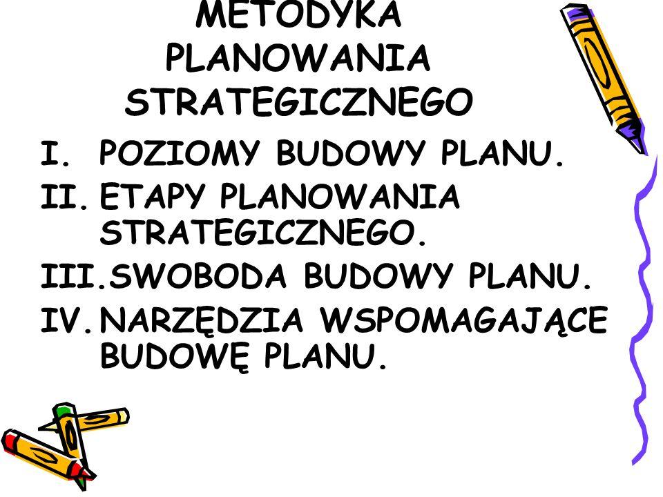 METODYKA PLANOWANIA STRATEGICZNEGO I.POZIOMY BUDOWY PLANU.