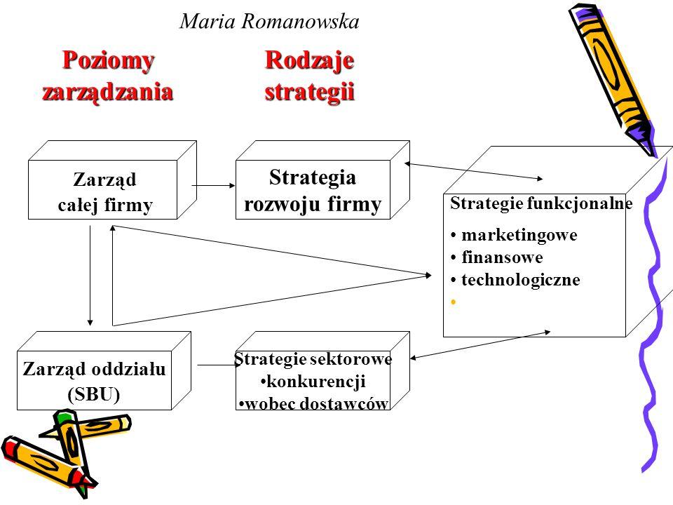 PoziomyzarządzaniaRodzajestrategii Zarząd całej firmy Zarząd oddziału (SBU) Strategia rozwoju firmy Strategie sektorowe konkurencji wobec dostawców Strategie funkcjonalne marketingowe finansowe technologiczne Maria Romanowska