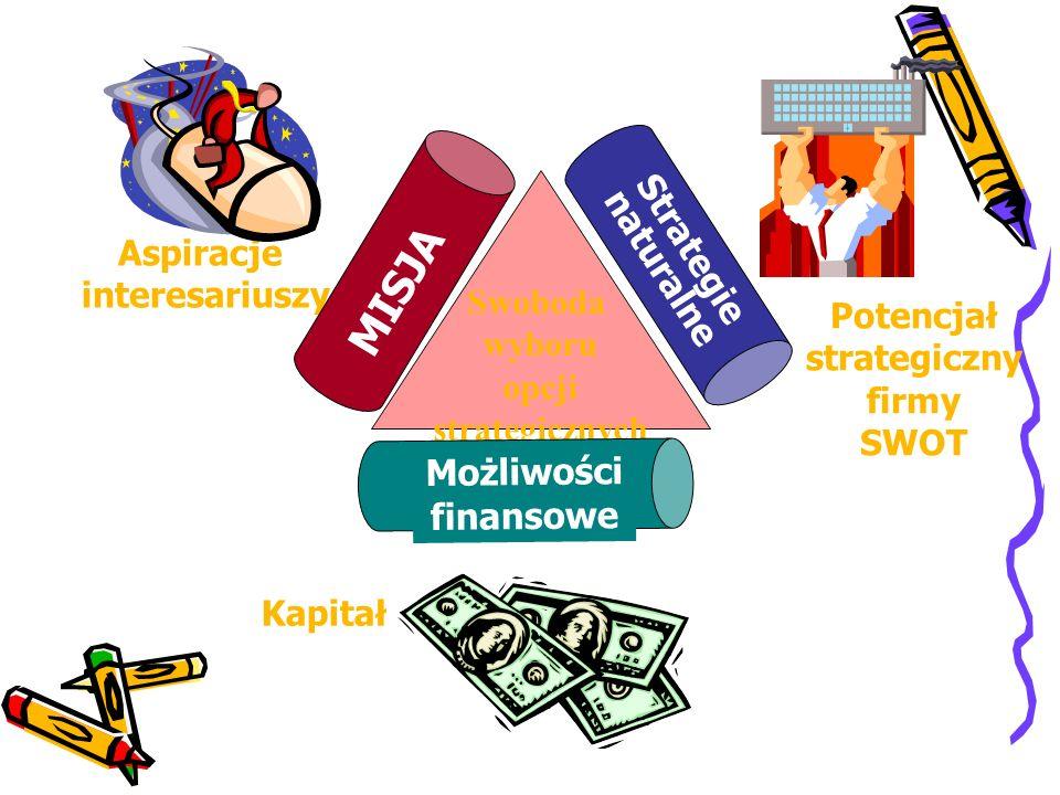 Aspiracje interesariuszy Swoboda wyboru opcji strategicznych MISJA Możliwości finansowe Strategie naturalne Kapitał Potencjał strategiczny firmy SWOT
