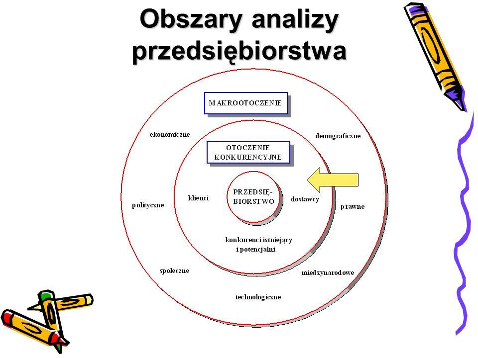 Obszary analizy przedsiębiorstwa