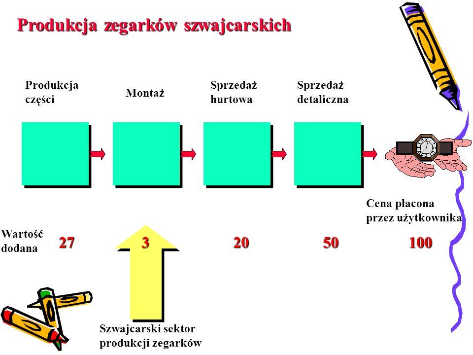Produkcja zegarków szwajcarskich Produkcjaczęści Montaż SprzedażhurtowaSprzedażdetaliczna Cena płacona przez użytkownika Wartośćdodana 2732050100 Szwajcarski sektor produkcji zegarków