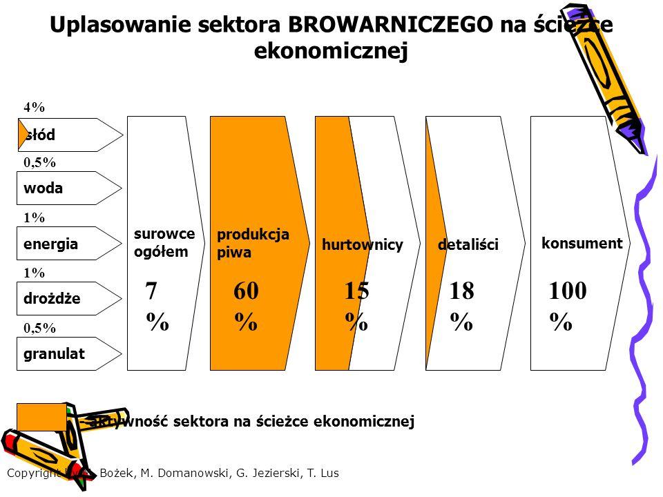 woda produkcja piwa granulat drożdże słód energia 4% 1% 0,5% 1% 0,5% 7%7% 60 % konsument 100 % surowce ogółem 15 % hurtownicy 18 % detaliści - aktywność sektora na ścieżce ekonomicznej Uplasowanie sektora BROWARNICZEGO na ścieżce ekonomicznej Copyright by M.