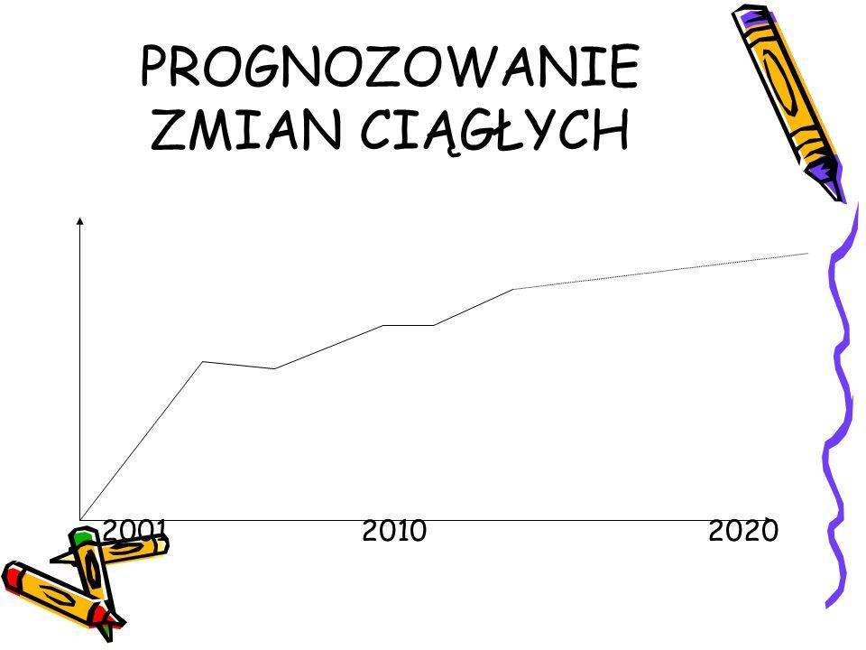 PROGNOZOWANIE ZMIAN CIĄGŁYCH 200120102020