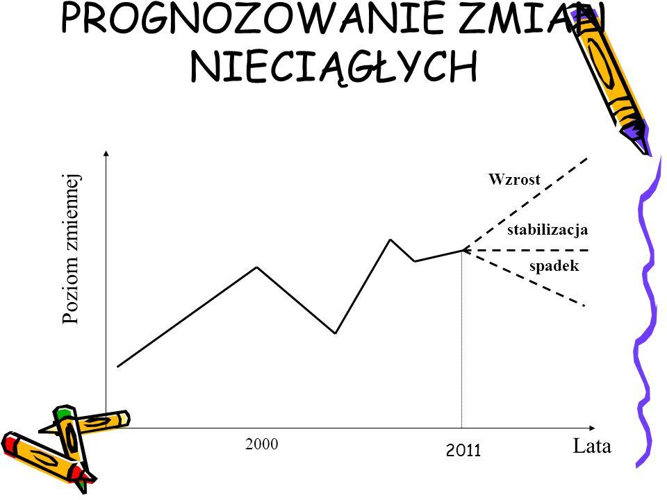 PROGNOZOWANIE ZMIAN NIECIĄGŁYCH Lata Poziom zmiennej Wzrost stabilizacja 2000 spadek 2011