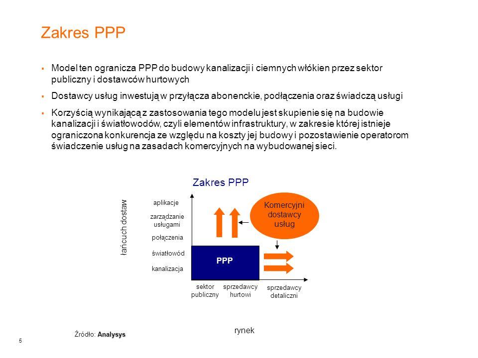 5 Zakres PPP PPP Komercyjni dostawcy usług sprzedawcy hurtowi sprzedawcy detaliczni kanalizacja światłowód połączenia zarządzanie usługami aplikacje łańcuch dostaw rynek sektor publiczny Analysys Źródło: Analysys  Model ten ogranicza PPP do budowy kanalizacji i ciemnych włókien przez sektor publiczny i dostawców hurtowych  Dostawcy usług inwestują w przyłącza abonenckie, podłączenia oraz świadczą usługi  Korzyścią wynikającą z zastosowania tego modelu jest skupienie się na budowie kanalizacji i światłowodów, czyli elementów infrastruktury, w zakresie której istnieje ograniczona konkurencja ze względu na koszty jej budowy i pozostawienie operatorom świadczenie usług na zasadach komercyjnych na wybudowanej sieci.