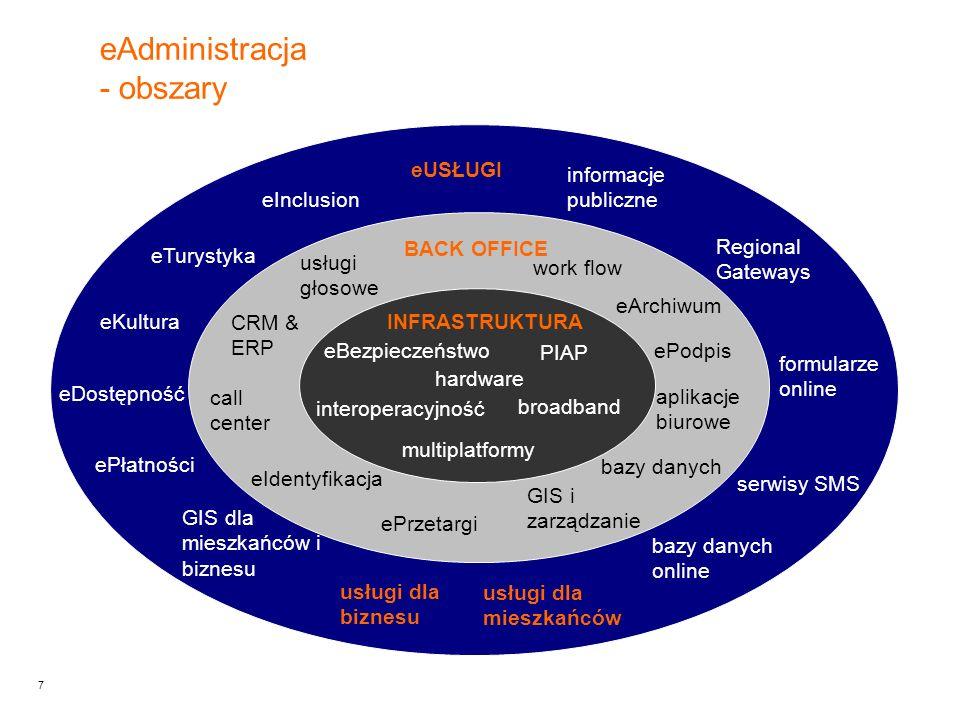 7 eAdministracja - obszary INFRASTRUKTURA BACK OFFICE eUSŁUGI eBezpieczeństwo interoperacyjność multiplatformy broadband hardware work flow ePodpis bazy danych aplikacje biurowe GIS i zarządzanie ePrzetargi informacje publiczne eIdentyfikacja call center CRM & ERP formularze online serwisy SMS usługi dla mieszkańców Regional Gateways usługi dla biznesu PIAP eArchiwum eInclusion eTurystyka GIS dla mieszkańców i biznesu eKultura eDostępność usługi głosowe ePłatności bazy danych online