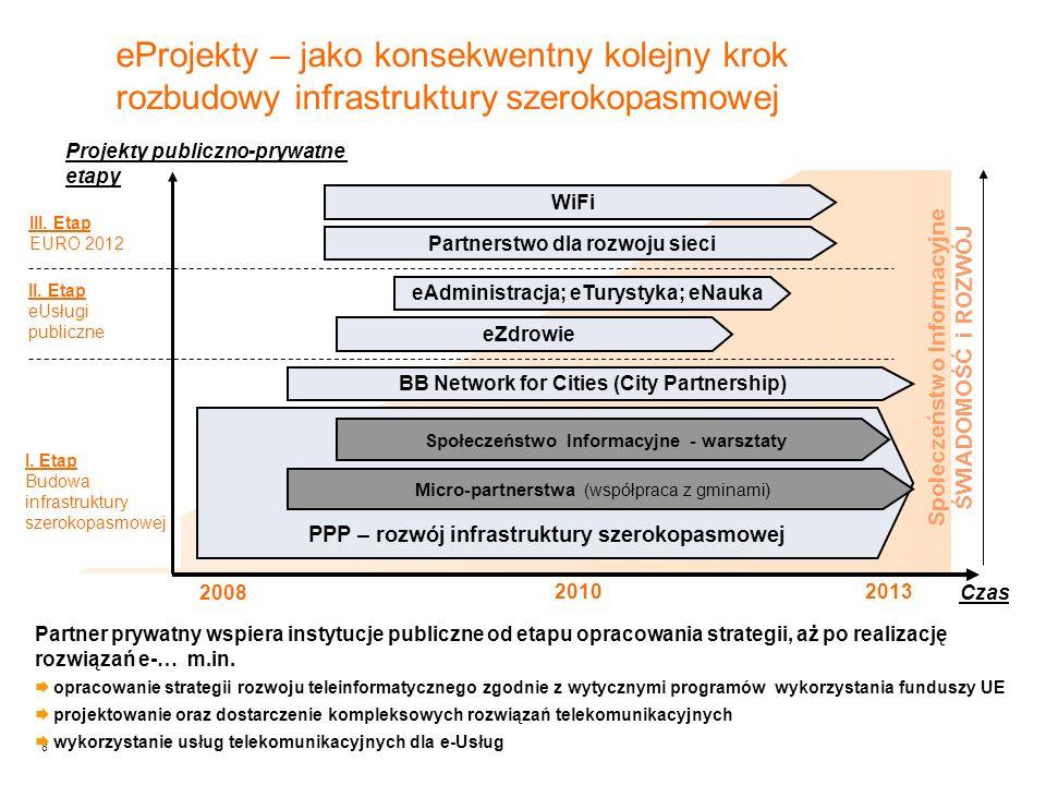 19 Model realizacji projektu - Wspólne finansowanie rozbudowy sieci JST&TP * zakres zależny od dostępnych środków i przyjętej strategii Sieć aktywna Sieć światłowodowa Inwestycje TP* Inwestycje JST* Sieć pasywna
