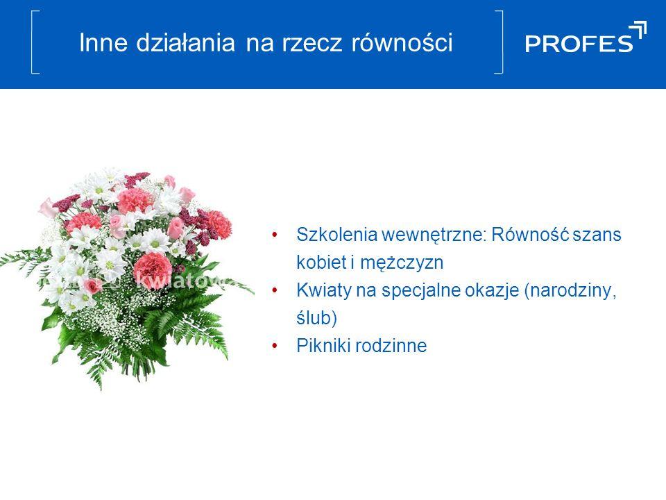 Inne działania na rzecz równości Szkolenia wewnętrzne: Równość szans kobiet i mężczyzn Kwiaty na specjalne okazje (narodziny, ślub) Pikniki rodzinne