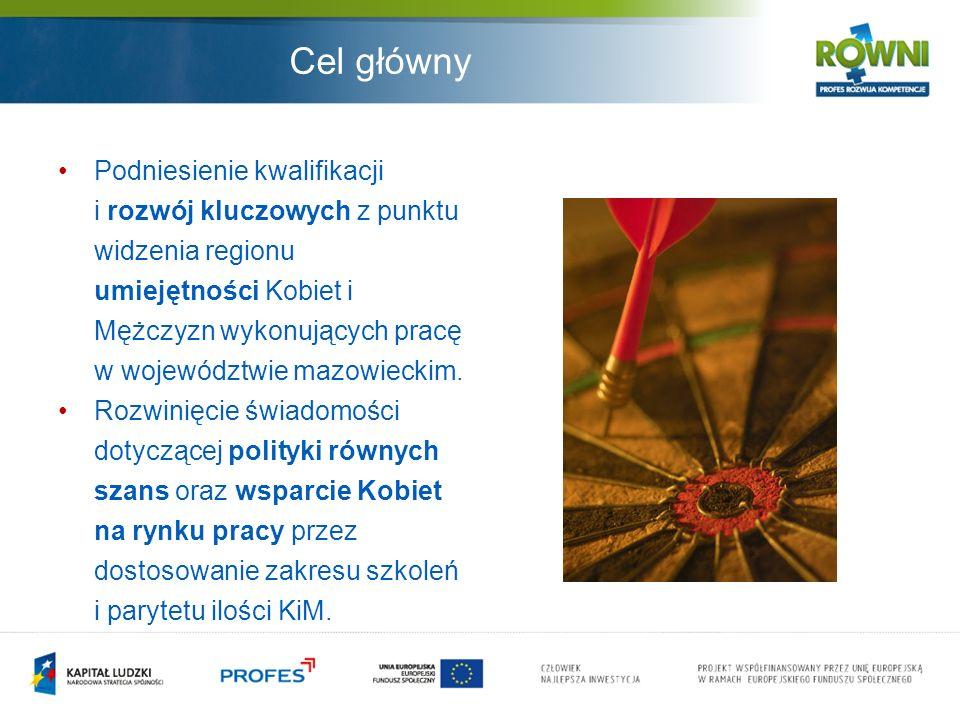 Cel główny Podniesienie kwalifikacji i rozwój kluczowych z punktu widzenia regionu umiejętności Kobiet i Mężczyzn wykonujących pracę w województwie mazowieckim.