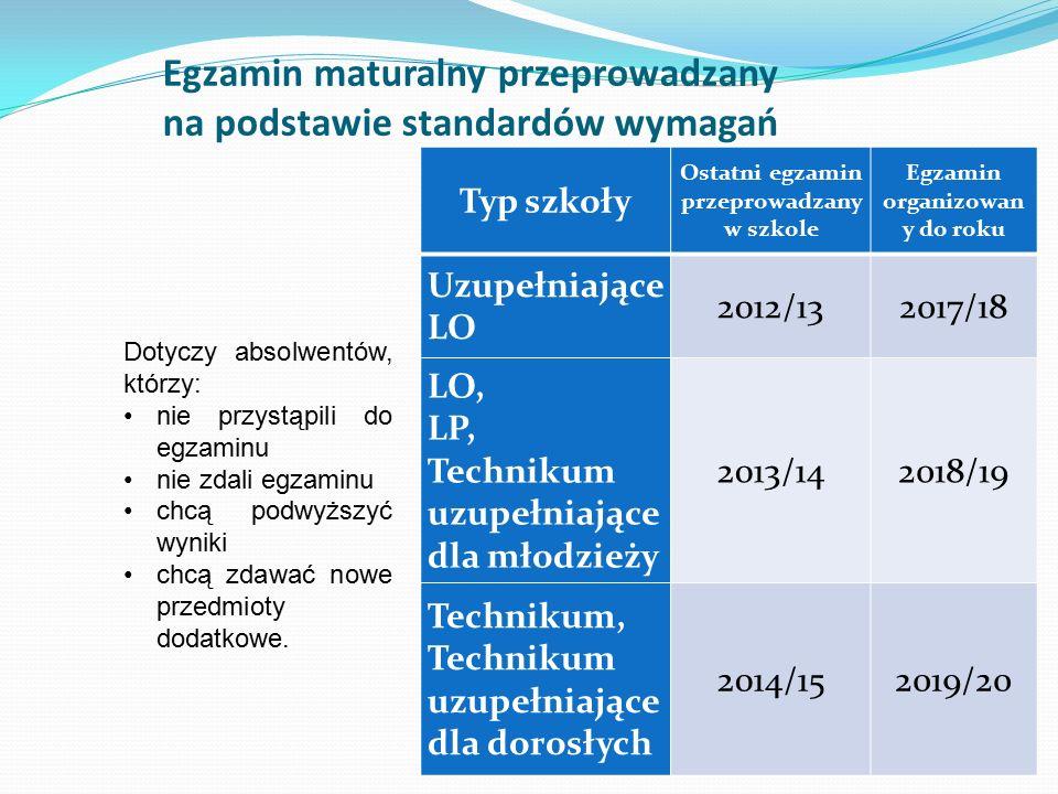 Egzamin maturalny przeprowadzany na podstawie standardów wymagań Typ szkoły Ostatni egzamin przeprowadzany w szkole Egzamin organizowan y do roku Uzupełniające LO 2012/132017/18 LO, LP, Technikum uzupełniające dla młodzieży 2013/142018/19 Technikum, Technikum uzupełniające dla dorosłych 2014/152019/20 Dotyczy absolwentów, którzy: nie przystąpili do egzaminu nie zdali egzaminu chcą podwyższyć wyniki chcą zdawać nowe przedmioty dodatkowe.