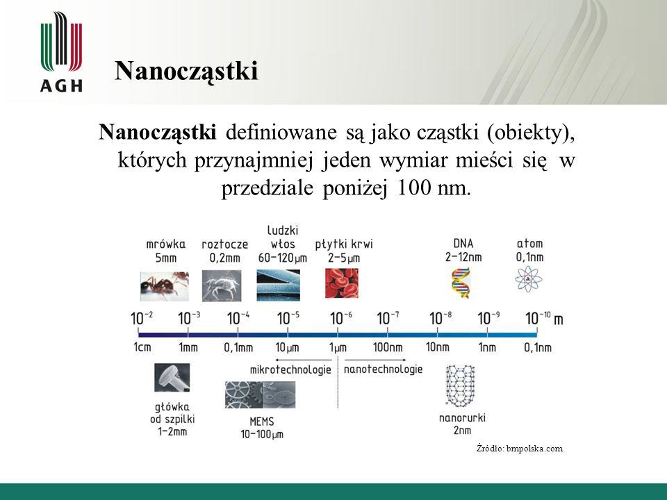 Nanocząstki Nanocząstki definiowane są jako cząstki (obiekty), których przynajmniej jeden wymiar mieści się w przedziale poniżej 100 nm. Źródło: bmpol