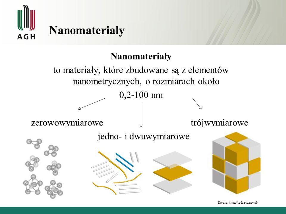 Nanomateriały to materiały, które zbudowane są z elementów nanometrycznych, o rozmiarach około 0,2-100 nm zerowowymiarowe trójwymiarowe jedno- i dwuwy