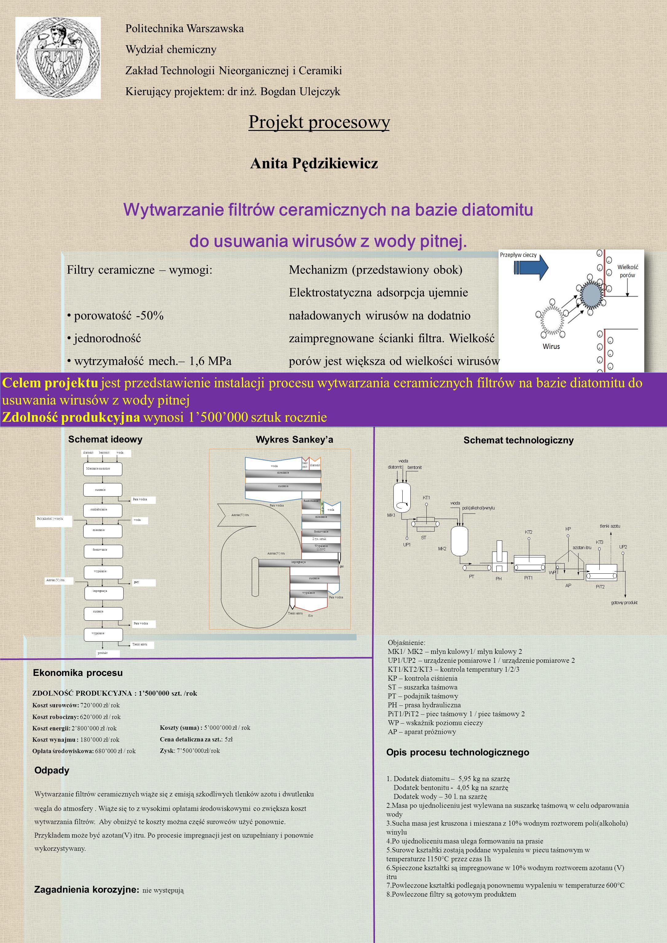 Anita Pędzikiewicz Opis procesu technologicznego Wykres Sankey'a Schemat ideowy 1.