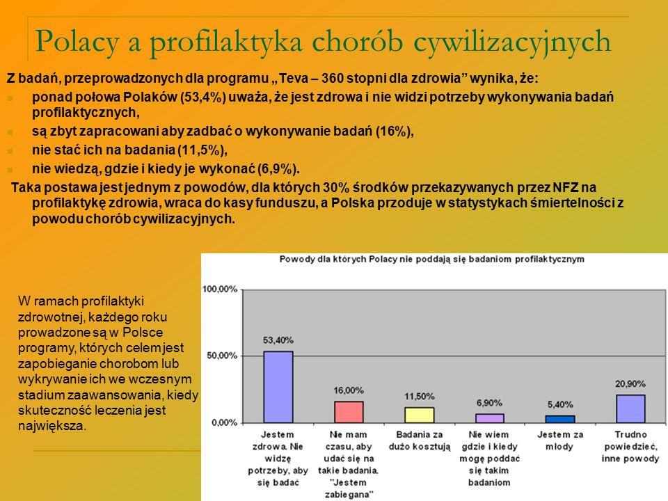 """Polacy a profilaktyka chorób cywilizacyjnych Z badań, przeprowadzonych dla programu """"Teva – 360 stopni dla zdrowia"""" wynika, że: ponad połowa Polaków ("""