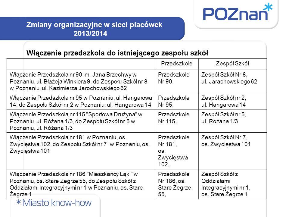 Włączenie przedszkola do istniejącego zespołu szkół Zmiany organizacyjne w sieci placówek 2013/2014 PrzedszkoleZespół Szkół Włączenie Przedszkola nr 90 im.