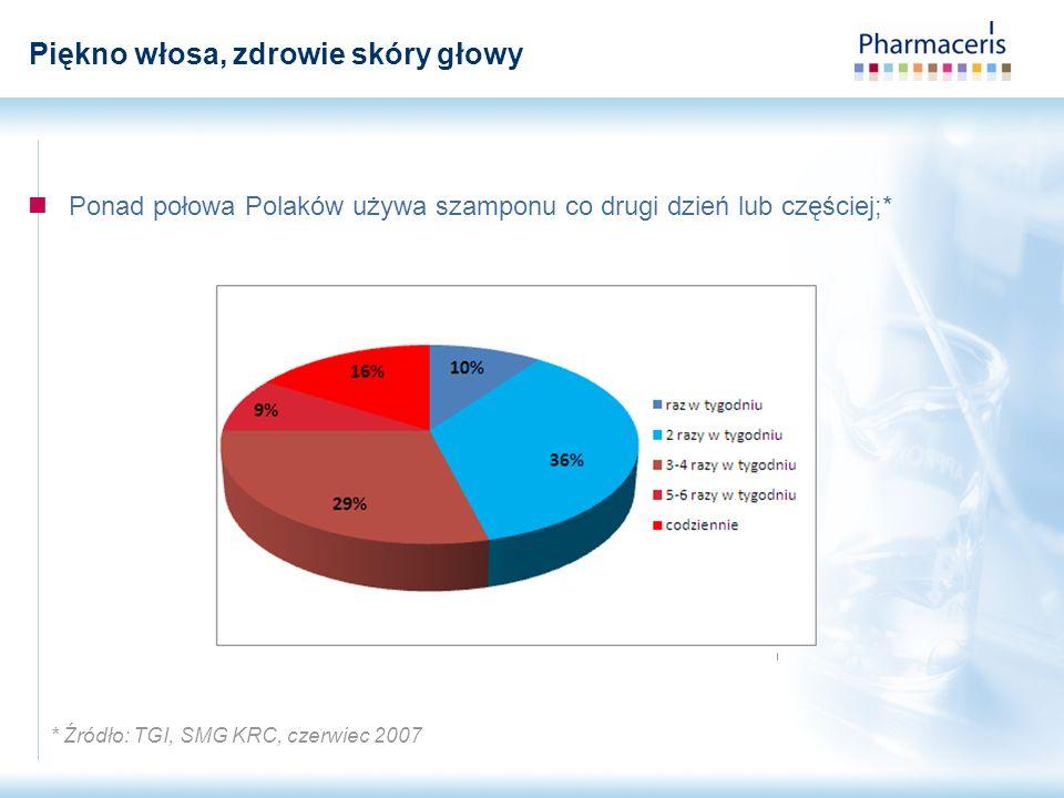 Ponad połowa Polaków używa szamponu co drugi dzień lub częściej;* * Źródło: TGI, SMG KRC, czerwiec 2007 Piękno włosa, zdrowie skóry głowy