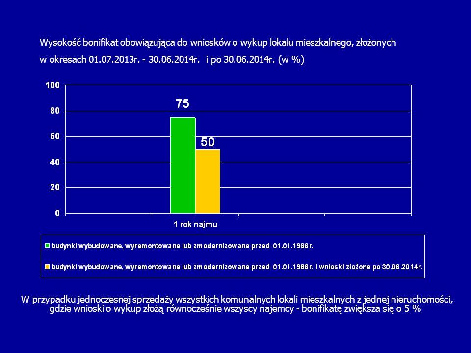 Wysokość bonifikat obowiązująca do wniosków o wykup lokalu mieszkalnego, złożonych w okresach 01.07.2013r. - 30.06.2014r. i po 30.06.2014r. (w %) W pr