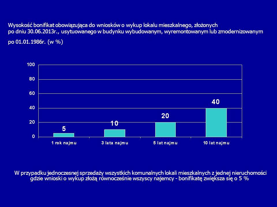 Wysokość bonifikat obowiązująca do wniosków o wykup lokalu mieszkalnego, złożonych po dniu 30.06.2013r., usytuowanego w budynku wybudowanym, wyremonto