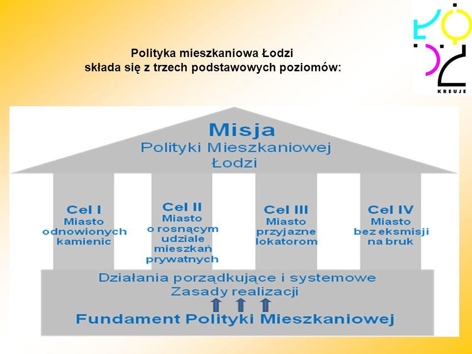 Polityka mieszkaniowa Łodzi składa się z trzech podstawowych poziomów: