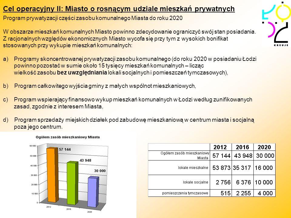 Cel operacyjny II: Miasto o rosnącym udziale mieszkań prywatnych Program prywatyzacji części zasobu komunalnego Miasta do roku 2020 W obszarze mieszka