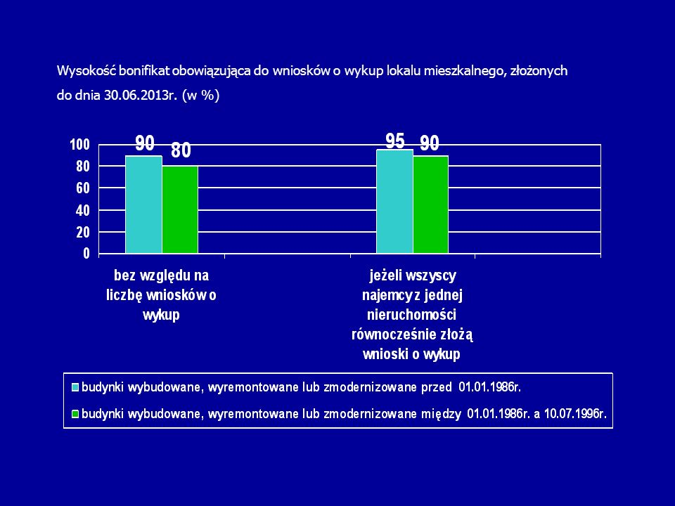 Wysokość bonifikat obowiązująca do wniosków o wykup lokalu mieszkalnego, złożonych do dnia 30.06.2013r. (w %)