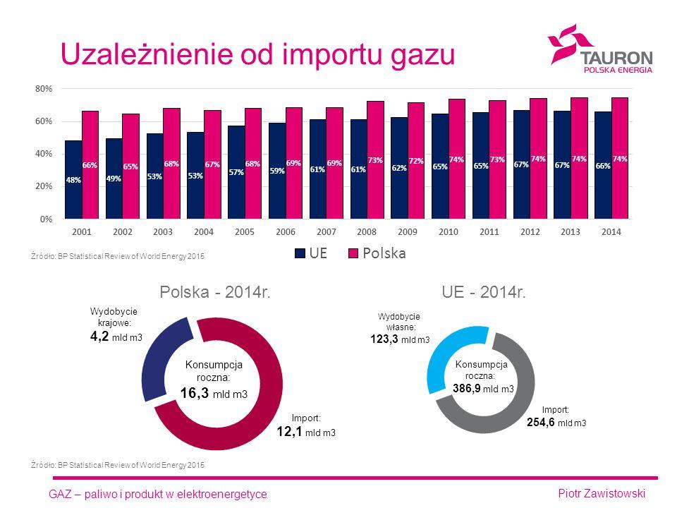 GAZ – paliwo i produkt w elektroenergetyce Piotr Zawistowski Uzależnienie od importu gazu UE - 2014r.