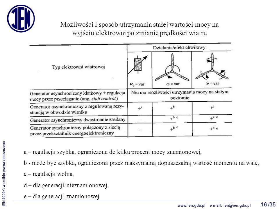 /35 IEN 2009 © wszelkie prawa zastrzeżone www.ien.gda.pl e-mail: ien@ien.gda.pl 16 Możliwości i sposób utrzymania stałej wartości mocy na wyjściu elektrowni po zmianie prędkości wiatru a – regulacja szybka, ograniczona do kilku procent mocy znamionowej, b - może być szybka, ograniczona przez maksymalną dopuszczalną wartość momentu na wale, c – regulacja wolna, d – dla generacji nieznamionowej, e – dla generacji znamionowej