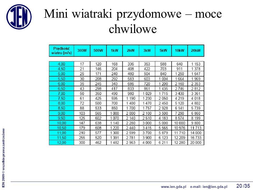 /35 IEN 2009 © wszelkie prawa zastrzeżone www.ien.gda.pl e-mail: ien@ien.gda.pl 20 Mini wiatraki przydomowe – moce chwilowe