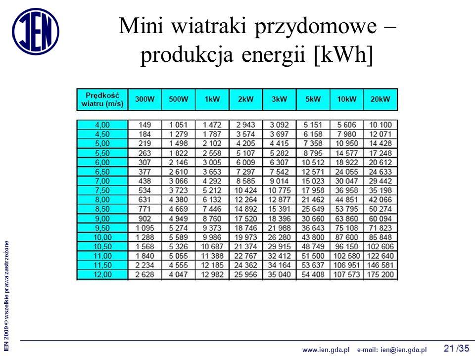 /35 IEN 2009 © wszelkie prawa zastrzeżone www.ien.gda.pl e-mail: ien@ien.gda.pl 21 Mini wiatraki przydomowe – produkcja energii [kWh]