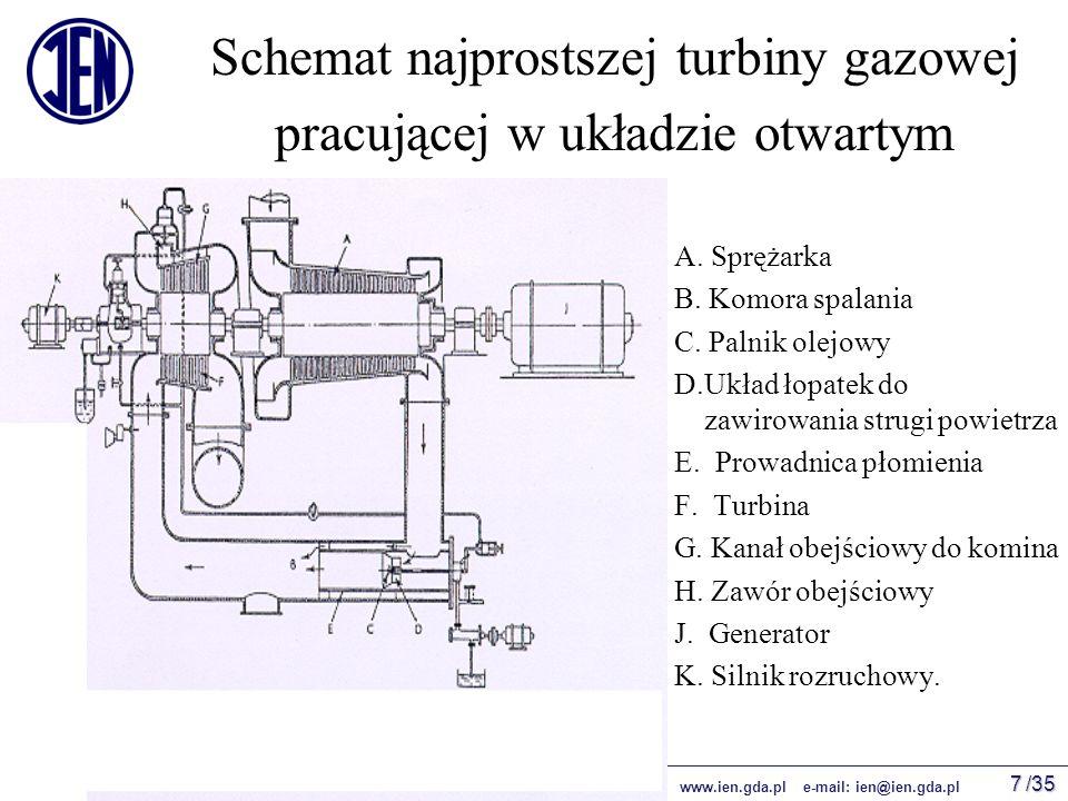 /35 IEN 2009 © wszelkie prawa zastrzeżone www.ien.gda.pl e-mail: ien@ien.gda.pl 7 Schemat najprostszej turbiny gazowej pracującej w układzie otwartym A.