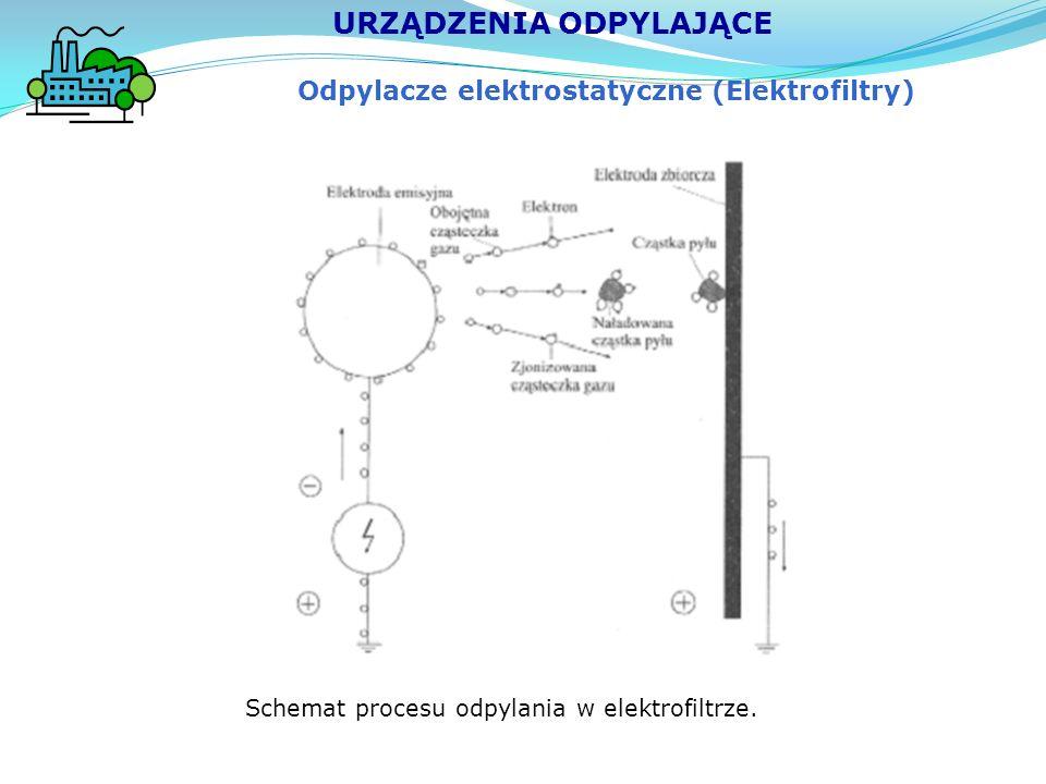 Odpylacze elektrostatyczne (Elektrofiltry) URZĄDZENIA ODPYLAJĄCE Schemat procesu odpylania w elektrofiltrze.