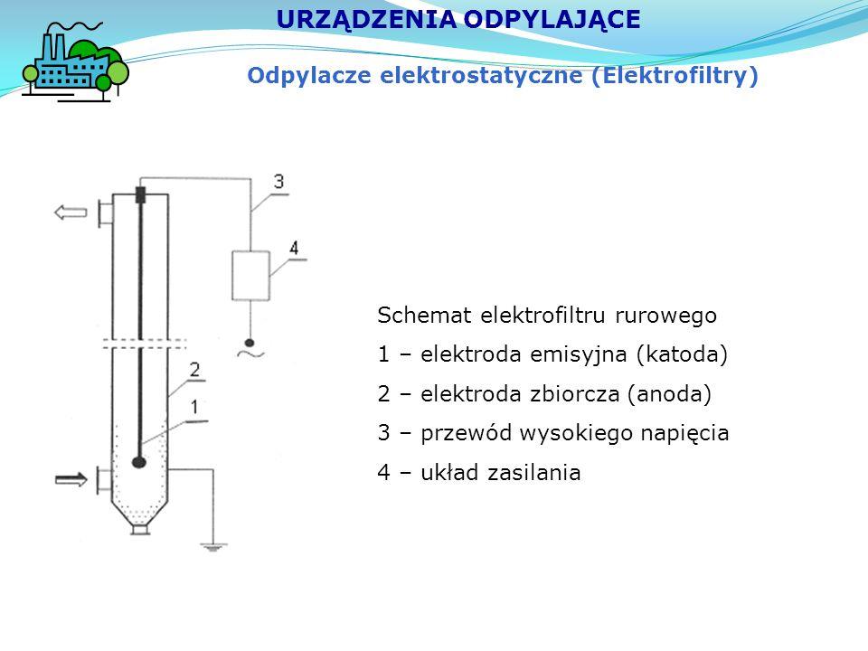 Odpylacze elektrostatyczne (Elektrofiltry) URZĄDZENIA ODPYLAJĄCE Schemat elektrofiltru rurowego 1 – elektroda emisyjna (katoda) 2 – elektroda zbiorcza (anoda) 3 – przewód wysokiego napięcia 4 – układ zasilania