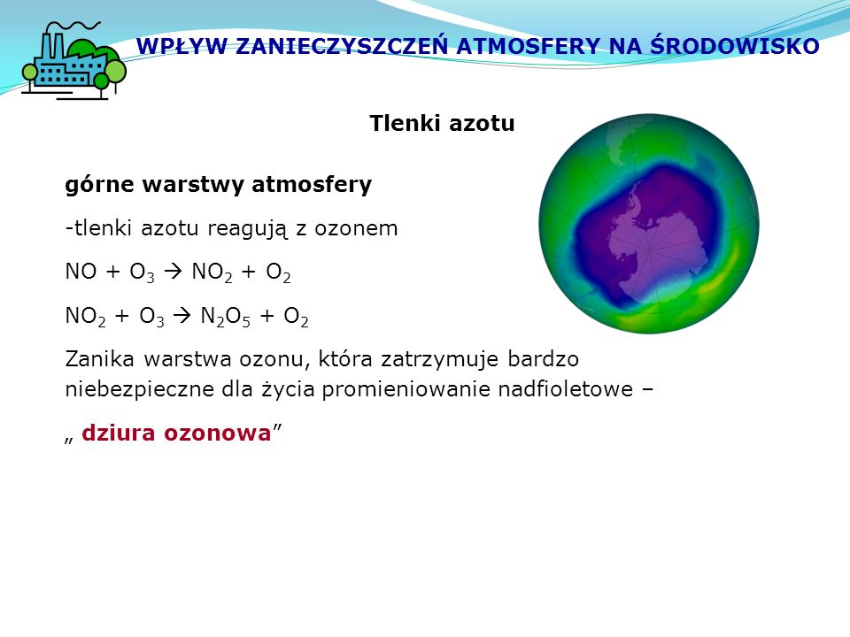 """Tlenki azotu górne warstwy atmosfery -tlenki azotu reagują z ozonem NO + O 3  NO 2 + O 2 NO 2 + O 3  N 2 O 5 + O 2 Zanika warstwa ozonu, która zatrzymuje bardzo niebezpieczne dla życia promieniowanie nadfioletowe – """" dziura ozonowa WPŁYW ZANIECZYSZCZEŃ ATMOSFERY NA ŚRODOWISKO"""