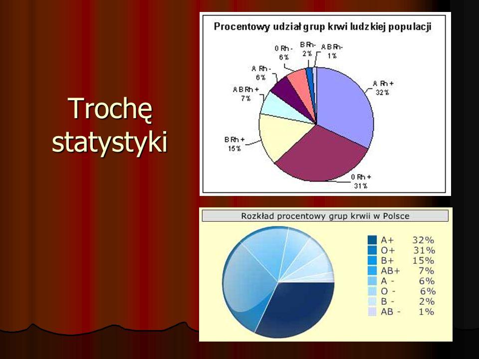 Trochę statystyki