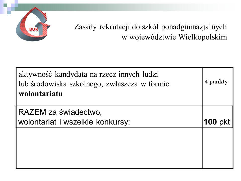 Zasady rekrutacji do szkół ponadgimnazjalnych w województwie Wielkopolskim aktywność kandydata na rzecz innych ludzi lub środowiska szkolnego, zwłaszcza w formie wolontariatu 4 punkty RAZEM za świadectwo, wolontariat i wszelkie konkursy: 100 pkt